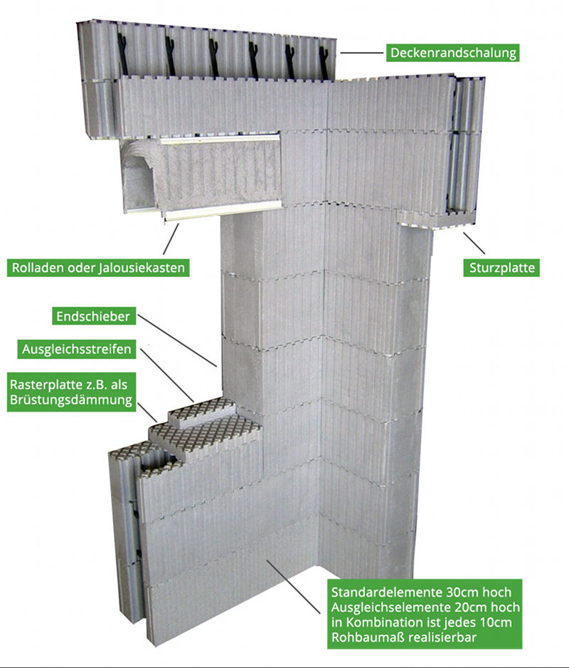 Lieferumfang Selbstbauhaus Twin 105 EPS 350 - Zusatzelemente
